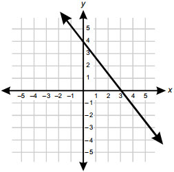 Graph Of A Linear Function   galleryhip.com - The Hippest Galleries!